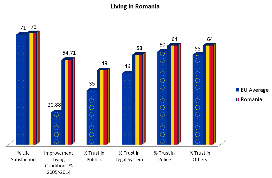 What can you expect living in Romania?